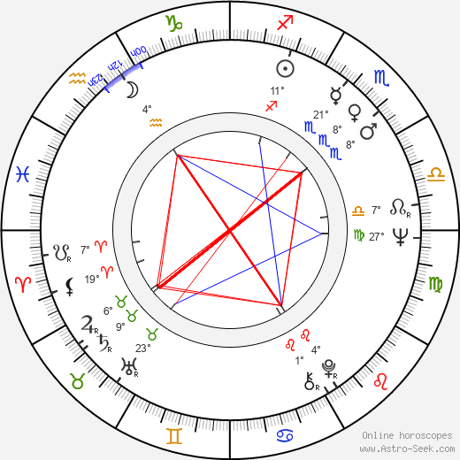 Svetozár Stračina birth chart, biography, wikipedia 2019, 2020