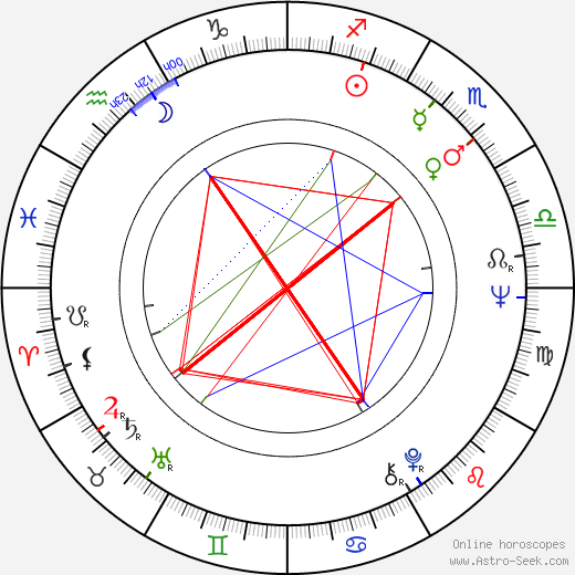 Svetozár Stračina birth chart, Svetozár Stračina astro natal horoscope, astrology
