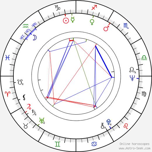 Tim Considine astro natal birth chart, Tim Considine horoscope, astrology