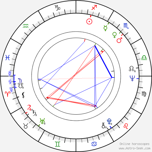 Zdeněk Hess birth chart, Zdeněk Hess astro natal horoscope, astrology