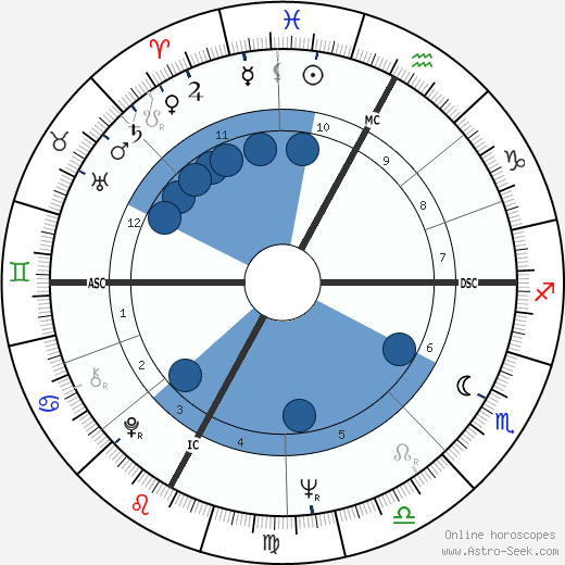 Aldo Andretti wikipedia, horoscope, astrology, instagram