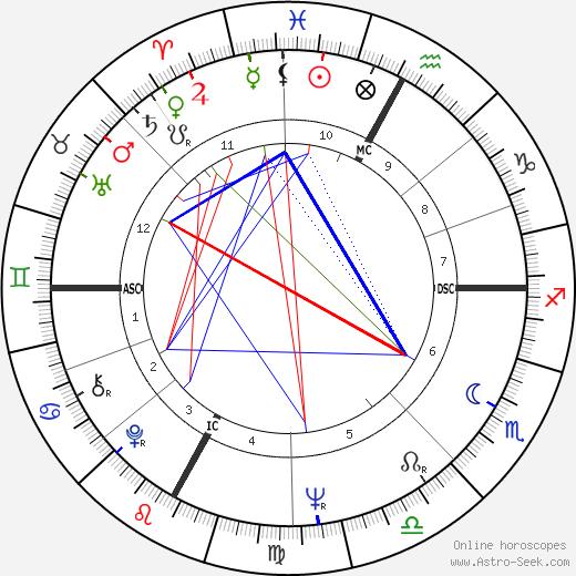 Aldo Andretti день рождения гороскоп, Aldo Andretti Натальная карта онлайн