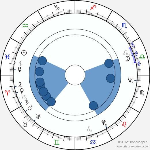 Alexandru Repan wikipedia, horoscope, astrology, instagram