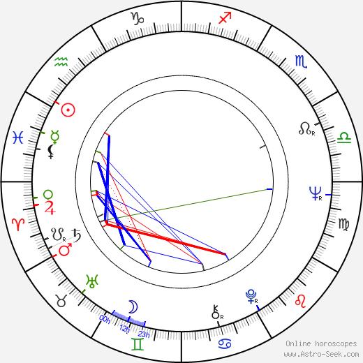 Andrzej Kotkowski birth chart, Andrzej Kotkowski astro natal horoscope, astrology