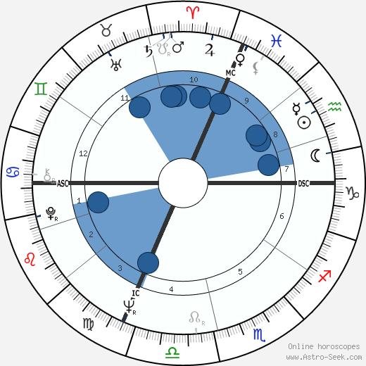 Axel Harvey wikipedia, horoscope, astrology, instagram