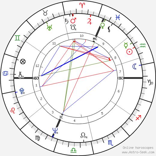 Axel Harvey tema natale, oroscopo, Axel Harvey oroscopi gratuiti, astrologia