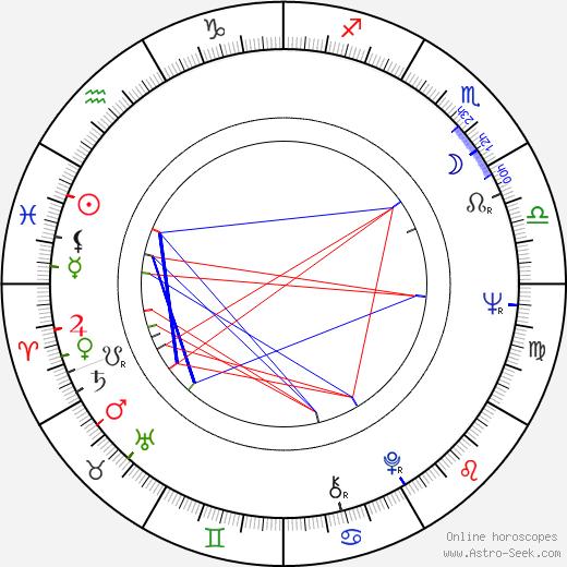 Bill Hunter день рождения гороскоп, Bill Hunter Натальная карта онлайн