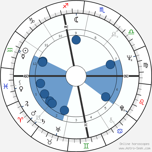 Brenda Kerrigan wikipedia, horoscope, astrology, instagram