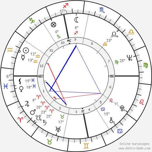 Brenda Kerrigan birth chart, biography, wikipedia 2019, 2020