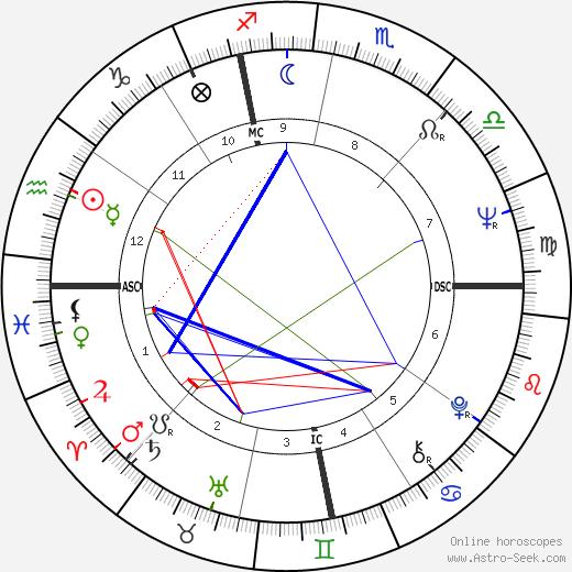 Brenda Kerrigan birth chart, Brenda Kerrigan astro natal horoscope, astrology