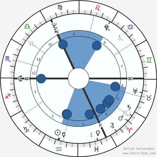David Jason wikipedia, horoscope, astrology, instagram