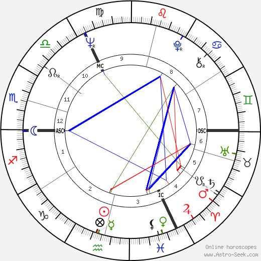 David Jason tema natale, oroscopo, David Jason oroscopi gratuiti, astrologia