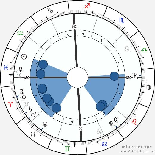 Doug Gallagher wikipedia, horoscope, astrology, instagram