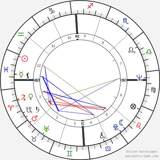 Doug Gallagher день рождения гороскоп, Doug Gallagher Натальная карта онлайн