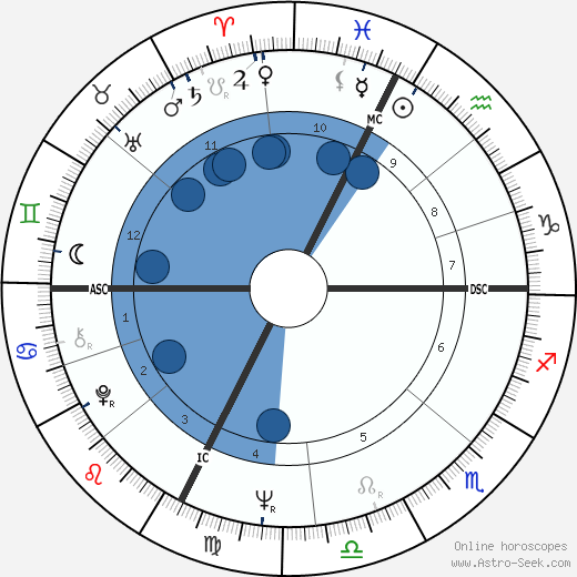 Fabrizio De Andrè wikipedia, horoscope, astrology, instagram