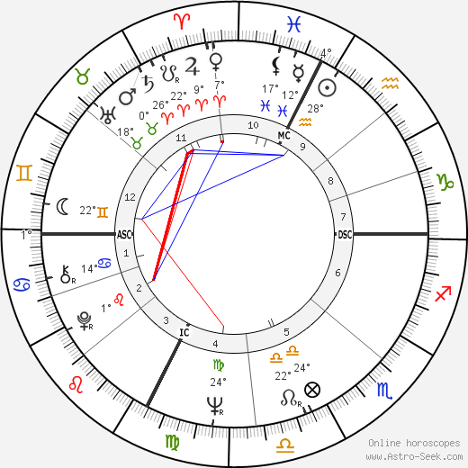 Fabrizio De Andrè birth chart, biography, wikipedia 2019, 2020