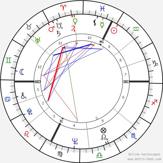 Fabrizio De Andrè astro natal birth chart, Fabrizio De Andrè horoscope, astrology