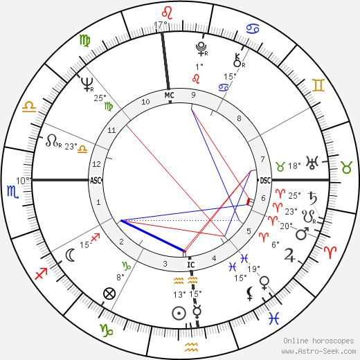 Fran Tarkenton birth chart, biography, wikipedia 2018, 2019