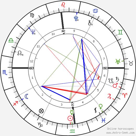 Fran Tarkenton astro natal birth chart, Fran Tarkenton horoscope, astrology