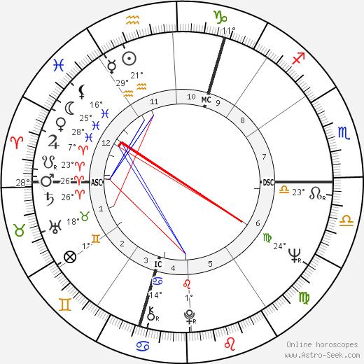 Garth Carpenter birth chart, biography, wikipedia 2018, 2019
