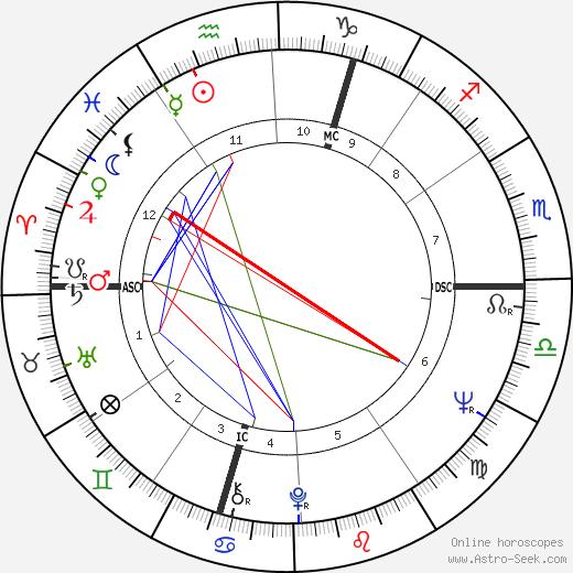 Garth Carpenter astro natal birth chart, Garth Carpenter horoscope, astrology