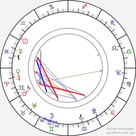Gene Pitney astro natal birth chart, Gene Pitney horoscope, astrology