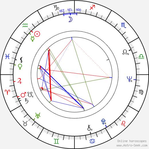 George A. Romero birth chart, George A. Romero astro natal horoscope, astrology