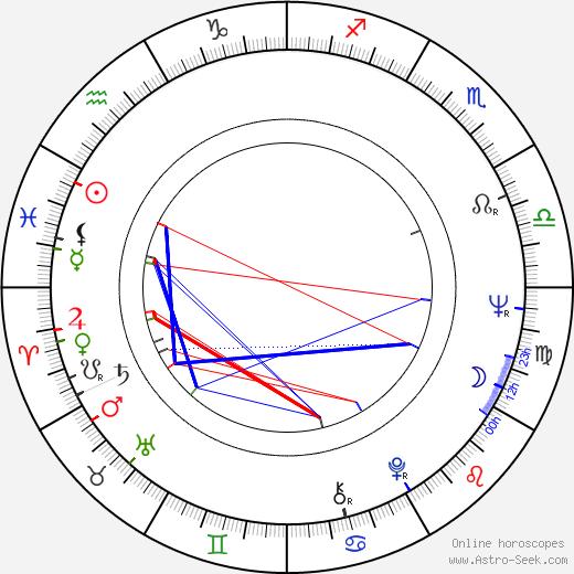 German Poloskov birth chart, German Poloskov astro natal horoscope, astrology