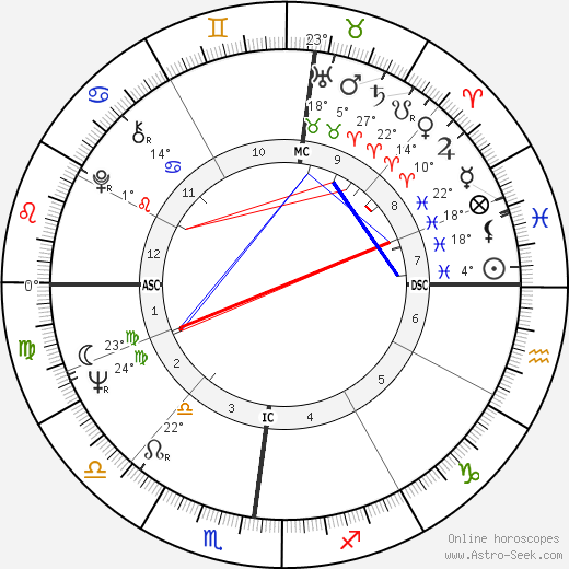 Guy Périllat birth chart, biography, wikipedia 2019, 2020