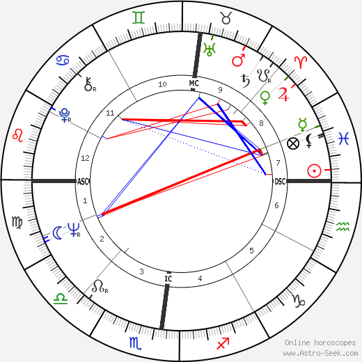 Guy Périllat birth chart, Guy Périllat astro natal horoscope, astrology