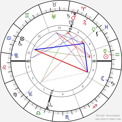 Ханс Руди Гигер H. R. Giger день рождения гороскоп, H. R. Giger Натальная карта онлайн