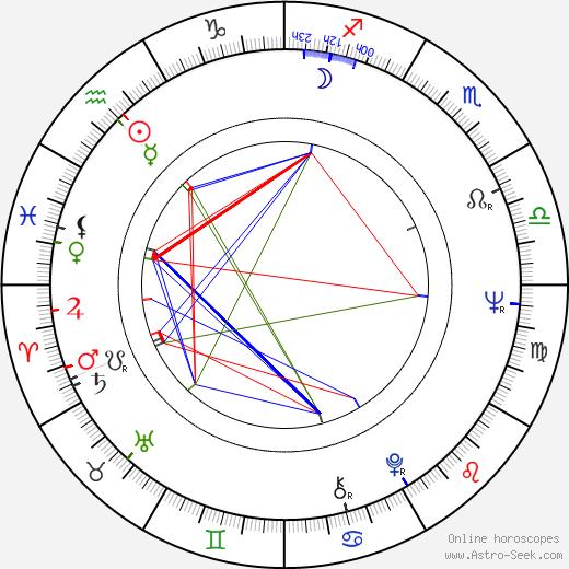 Hans Kratzert astro natal birth chart, Hans Kratzert horoscope, astrology