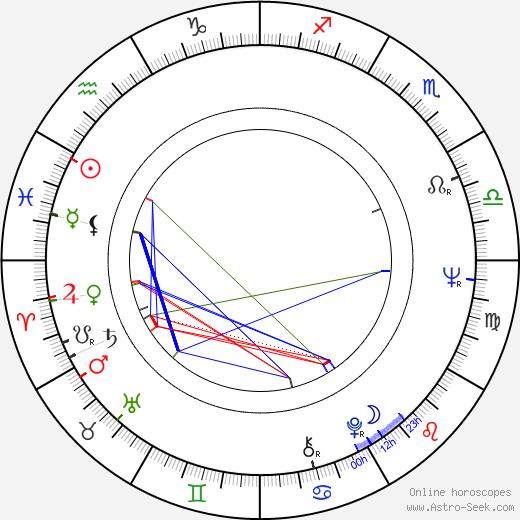 Heinz Zednik tema natale, oroscopo, Heinz Zednik oroscopi gratuiti, astrologia