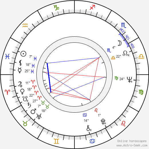 Howard Hesseman birth chart, biography, wikipedia 2019, 2020