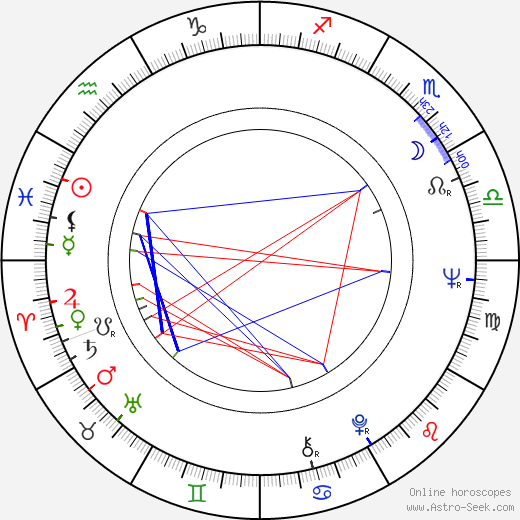 Howard Hesseman birth chart, Howard Hesseman astro natal horoscope, astrology