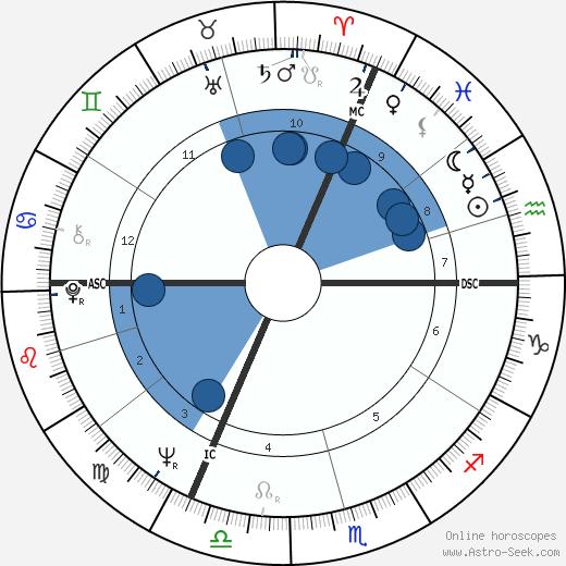 Hubert Burda wikipedia, horoscope, astrology, instagram
