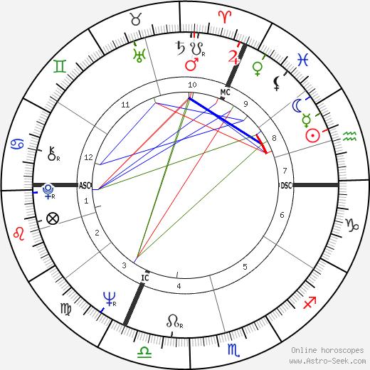Hubert Burda день рождения гороскоп, Hubert Burda Натальная карта онлайн