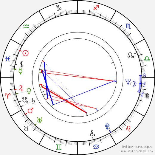 James Sloyan birth chart, James Sloyan astro natal horoscope, astrology
