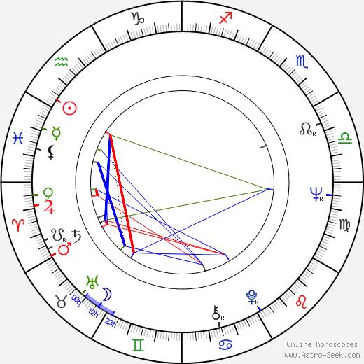 James Wong astro natal birth chart, James Wong horoscope, astrology