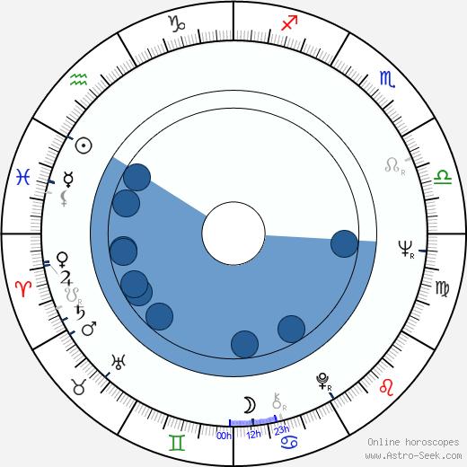 Jana Kasanová wikipedia, horoscope, astrology, instagram