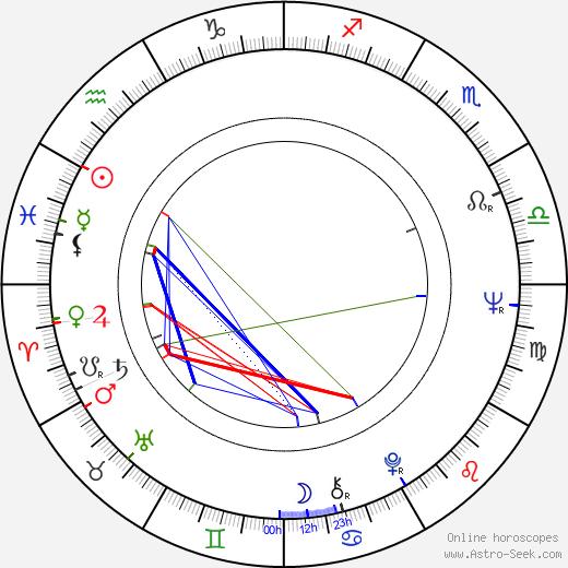 Jana Kasanová astro natal birth chart, Jana Kasanová horoscope, astrology