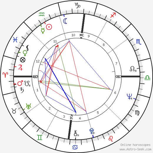 Jim Haynie день рождения гороскоп, Jim Haynie Натальная карта онлайн