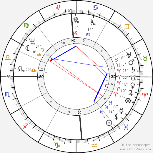Jimmy Ellis birth chart, biography, wikipedia 2019, 2020