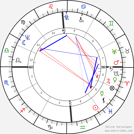 Jimmy Ellis birth chart, Jimmy Ellis astro natal horoscope, astrology
