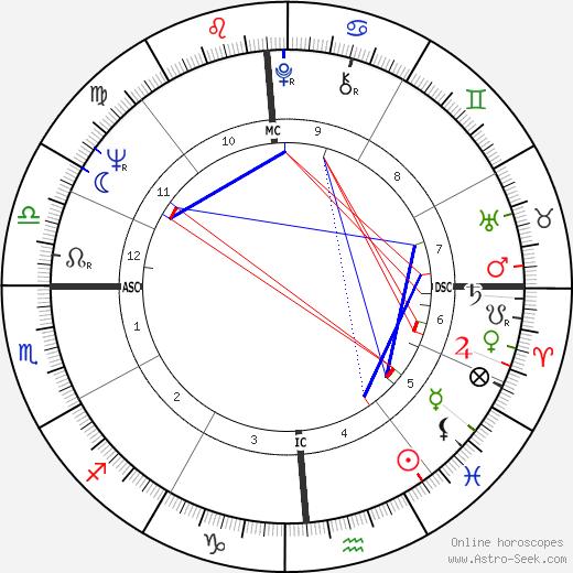 Jimmy Ellis astro natal birth chart, Jimmy Ellis horoscope, astrology