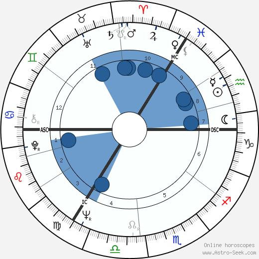 Jimmy Tarbuck wikipedia, horoscope, astrology, instagram