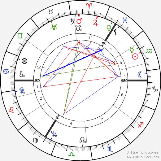 Jimmy Tarbuck birth chart, Jimmy Tarbuck astro natal horoscope, astrology