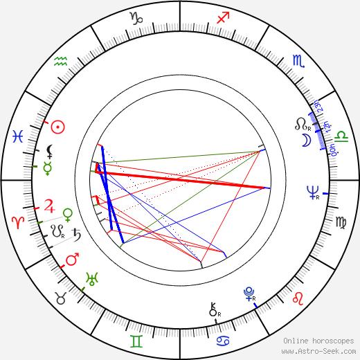 Jindřich František Bobák astro natal birth chart, Jindřich František Bobák horoscope, astrology