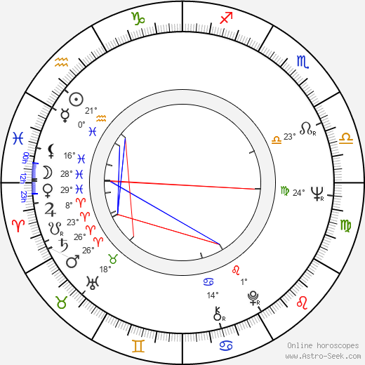 John Fink birth chart, biography, wikipedia 2018, 2019
