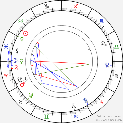 John Fink astro natal birth chart, John Fink horoscope, astrology